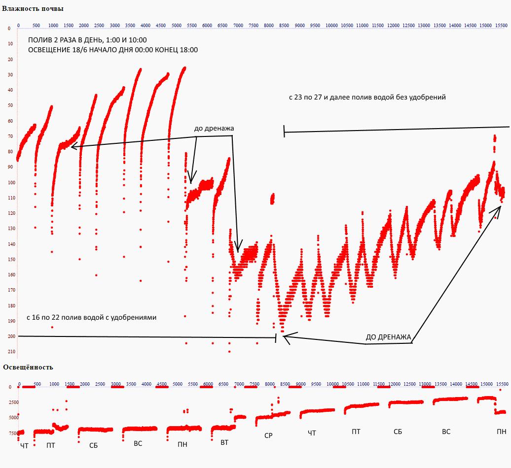 график влажности почвы