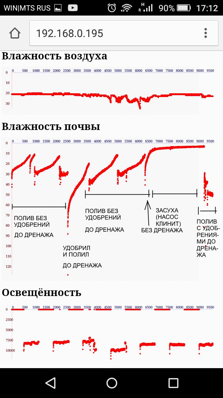 график температуры и влажности в теплице